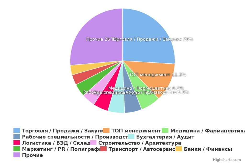 Обзор рынка труда Егорьевска 2015г.