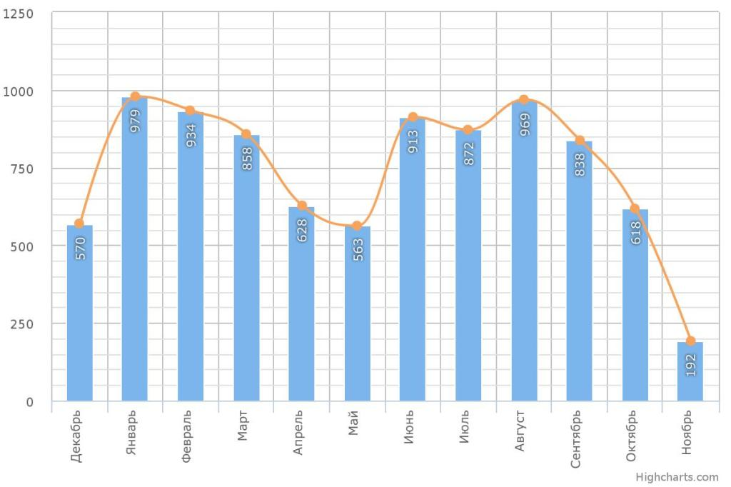 Обзор рынка труда Егорьевска 2015г.2